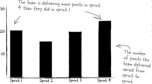 4 Agile Planning And Estimation Generally Accepted Scrum