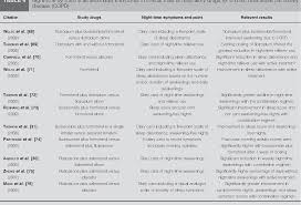 Table 4 From Night Time Symptoms A Forgotten Dimension Of Copd