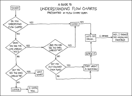 What Does A Flow Chart Look Like 518 Flow Charts Explain Xkcd