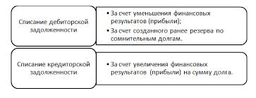 Организация учета дебиторской и кредиторской задолженности Бухгалтерский учет дебиторской задолженности