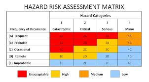 Risk Assessment Risk Assessment Matrix Safety Management Services Inc 16