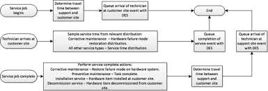 Corrective Maintenance Process Flow Chart Prediction Of Service Support Costs For Functional Products