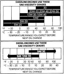1983 Ford Bronco Tsbs Fsas Recalls For 83 96 Broncos