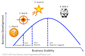 The Lean Startup Goes Mainstream Heres What You Need To