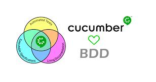 Cucumber Framework Design Cucumber Bdd Part 1 Starting With Feature Mapping