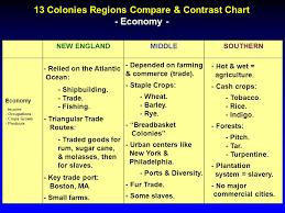 The 13 Colonies Charts N C M S 8th Grade Social Studies