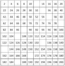 100 200 Number Chart Printable Bedowntowndaytona Com