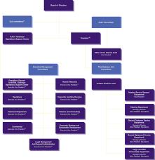 Business Development Manager Organizational Chart Organization Chart Thai Airway International Thai