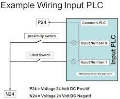 wiring diagram plc mitsubishi wiring image wiring plc input wiring diagram wiring diagram schematics baudetails info on wiring diagram plc mitsubishi