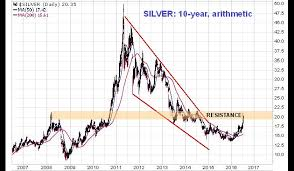 Long Term Silver Chart Silver Appears Overbought But Long Term Outlook Good