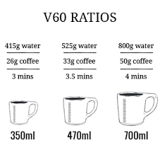 Pour Over Coffee Ratio Chart V60 Pour Over Guide Brew District