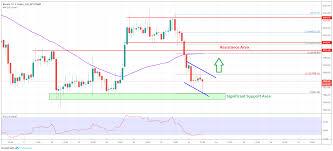 Bitcoin Chart Analysis Bitcoin Price Analysis Btc Testing Key Support But Can It