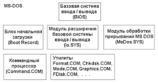 Глава Программное обеспечение компьютеров Состав операционной системы ms dos