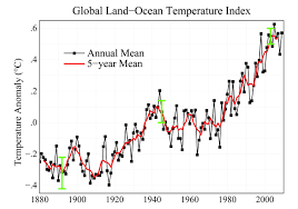 Increase In Global Warming Chart 2000 2009 The Warmest Decade The Earth Institute