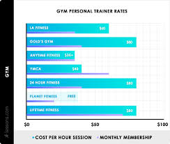 Personal Training Chart 2019 Personal Trainer Cost Average Rates Per Hour Month