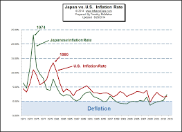 Us Inflation Rate History Chart Historical Inflation Rates For Japan 1971 To 2014