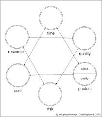 4 Framework For Project Management Project Management
