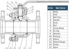Ball Valve Learn About Floating And Trunnion Mounted Ball