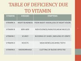 Deficiency Diseases Lessons Tes Teach