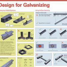 Hotdip Australian Professional Galvanizing