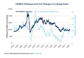 Chinas Li Keqiang Index Headwinds For Commodities Cme Group