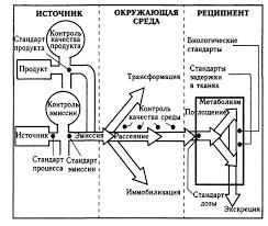 Экологический мониторинг На территории Российской Федерации эколого аналитический контроль осуществляют государственные контрольные органы отраслевые ведомственные службы и