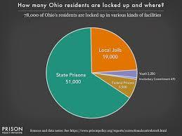 Ohio Profile Prison Policy Initiative