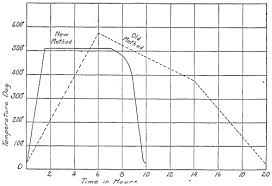 Osa A Note On The Annealing Of Optical Glass