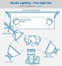 10 diy photography studio and lighting setups lighting setups photography studios and studio