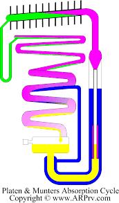 rv fridge simplified fluids schematic edit rv fridge simplified schematic
