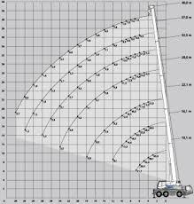 Liebherr 200t Crane Load Chart Best Picture Of Chart