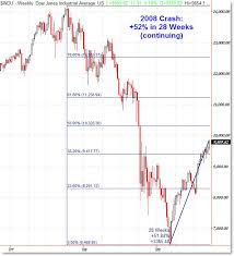 A Look At The 1929 1938 And Current Recoveries Afraid To