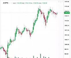 Is Asian Paint A Good Stock To Buy On Current Levels And