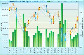 58 Efficient Stock Chart Template