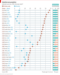 Really The Visualization Dataisbeautiful Alcohol Economist Most A By Who Drinks