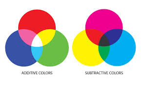 Rgb Definition Graphic Design 5 Key Terms Graphic Designers Must Know Graphic Design