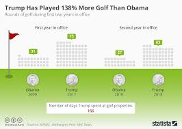Chart Trump Has Played 138 More Golf Than Obama Statista
