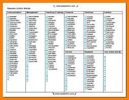 list of good skills to put on a resume.skills-and-abilities-resume-list -good-skills-to-put-on-a-resume.png