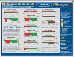 2 meter amateur radio band plan