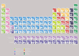 Periodic Table* - Lessons - Tes Teach