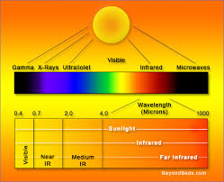 Infrared Light Spectrum Wavelength Chart Advanced Thermal Imaging Thermography Explained