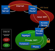 building an encrypted travel wifi router encrypted travel wifi setup diagram