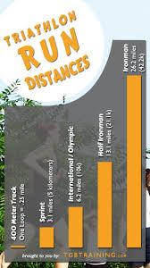 Run Pace Chart Tgb Training