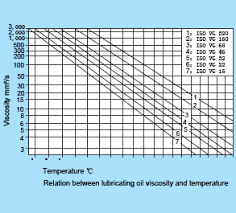 Iso Vg 68 Viscosity Chart 65 Prototypical Sae To Iso Conversion Chart