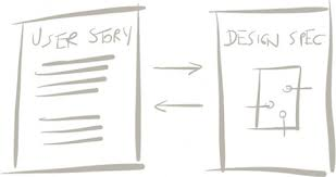 Ux User Story Template How To Write A Painless User Story