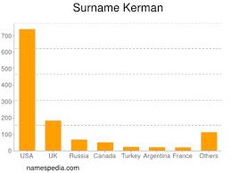 Kerman - betydelsen av namnet och ursprung