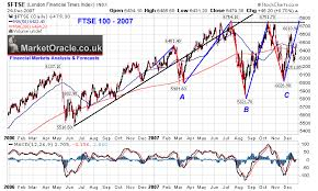 Ftse 100 Long Term Chart Ftse 100 Index 2008 Uk Stock Market Forecast 2008 The
