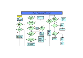 process flow chart template      free sample  example  format    flowchart of procurement process example free template