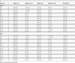 Bmi Z Score Chart Anthropometric Parameters Height Height Z Score Weight