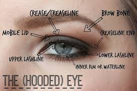 how to tell if you have hooded eyes